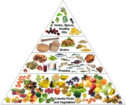 image wikimedia commons pyramide nutrition