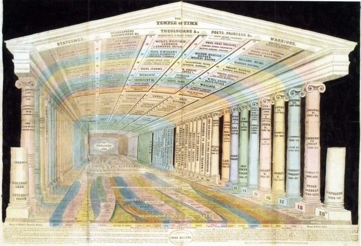 Représentation d'un palais de mémoire du XIXe siècle.